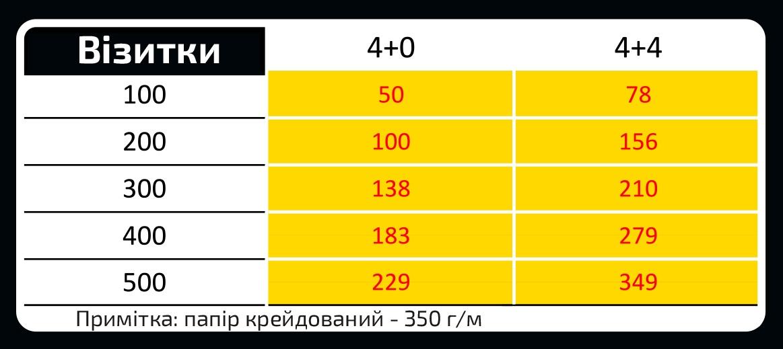 Печать визиток в Харькове - цены на визитки в Промарт